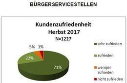 LPD Wien: Hohe Kundenzufriedenheit mit Bürgerservice und Verkehrsamt